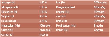 poultry-manure-analysis